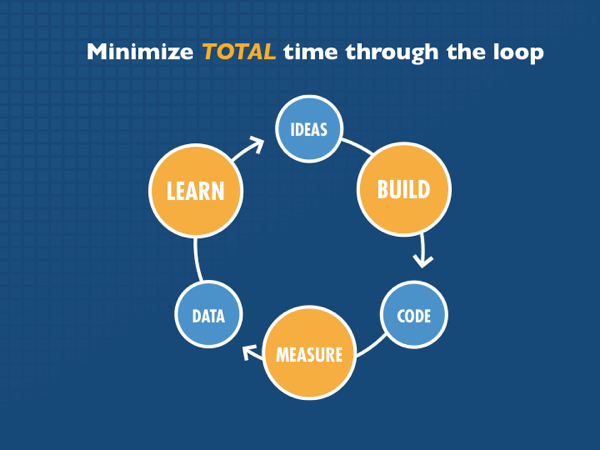 Learn, build, measure cycle