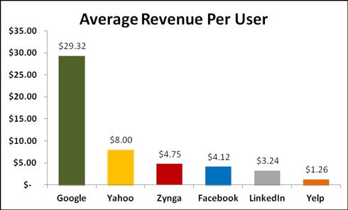 Internet company revunue per user