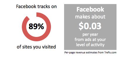 Facebook tracks