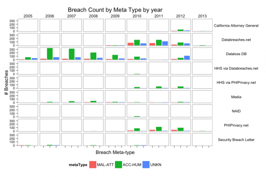 Breach count metatype year 530x353