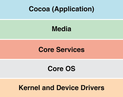 application, on top of media, on top of core services, on top of core OS, on top of kernel