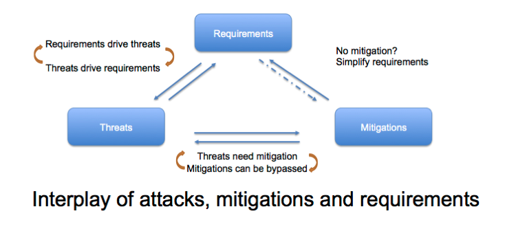 Threats mitigations requirements