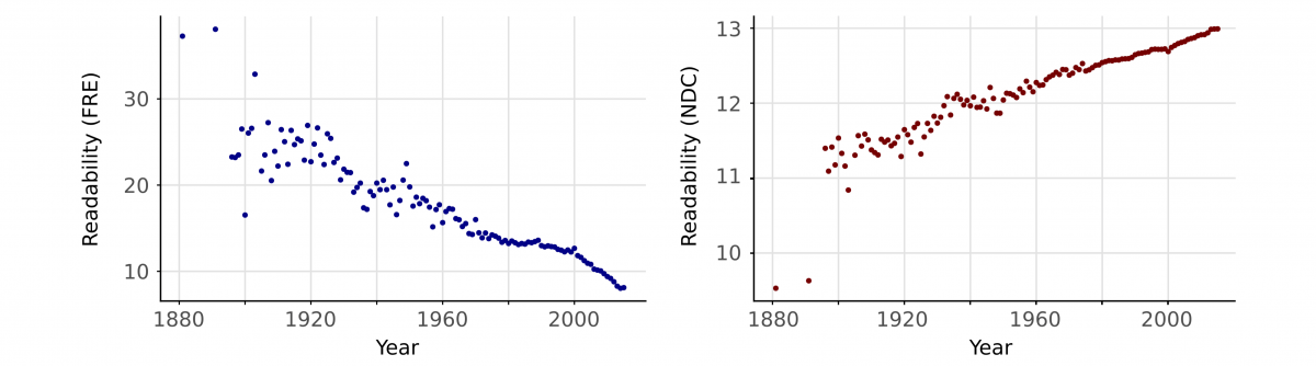 """The Readability Of Scientific Texts Is Decreasing Over Time"""