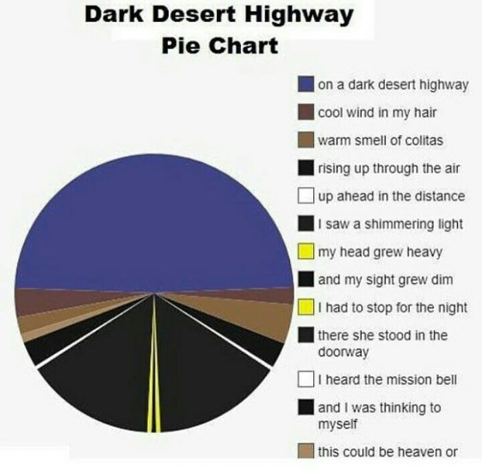 dark desert highway pie chart