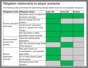 Speculative Execution Threat Model
