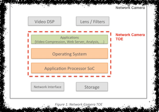 Threat Model Thursday: ARM's Network Camera TMSA