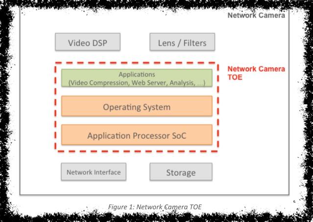 Threat Model Thursday: ARM's Network Camera TMSA