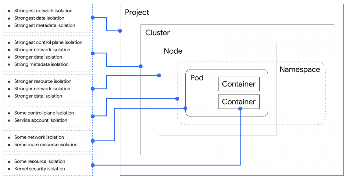 Threat Model Thursday: Google on Kubernetes